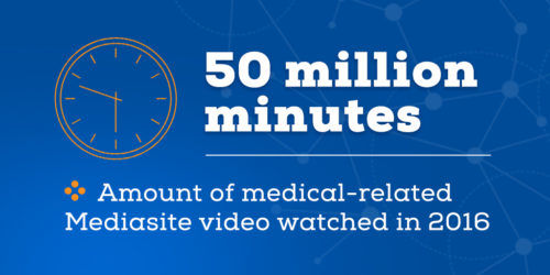 Sonic Foundry Experiences Worldwide Growing Demand for Telehealth Video Training